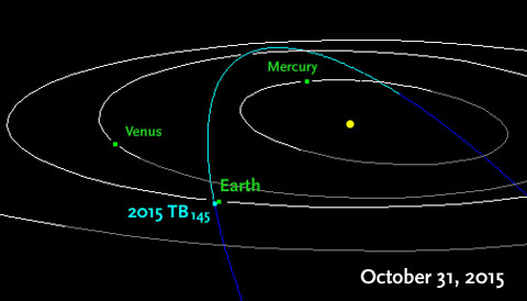 Orbit-of-2015-TB145